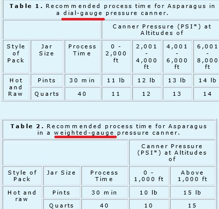 table asparagus